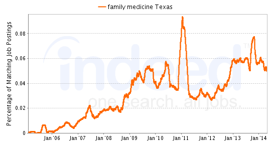 Chart of Family Medicine job growth in Texas